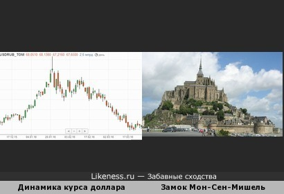 Динамика курса доллара похожа на силуэт Мон-Сен-Мишель