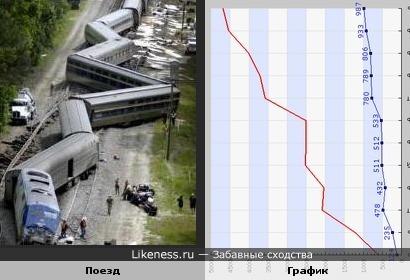Поезд, который сошёл с рельсов, похож на график