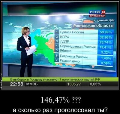 Проценты голосов?